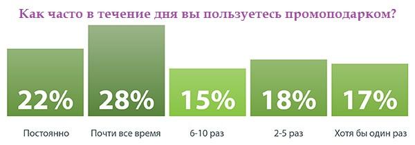 Исследование PPAI: хорошие новости в цифрах и фактах